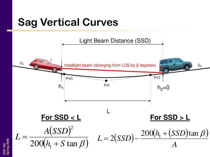 Sag Vertical Curves