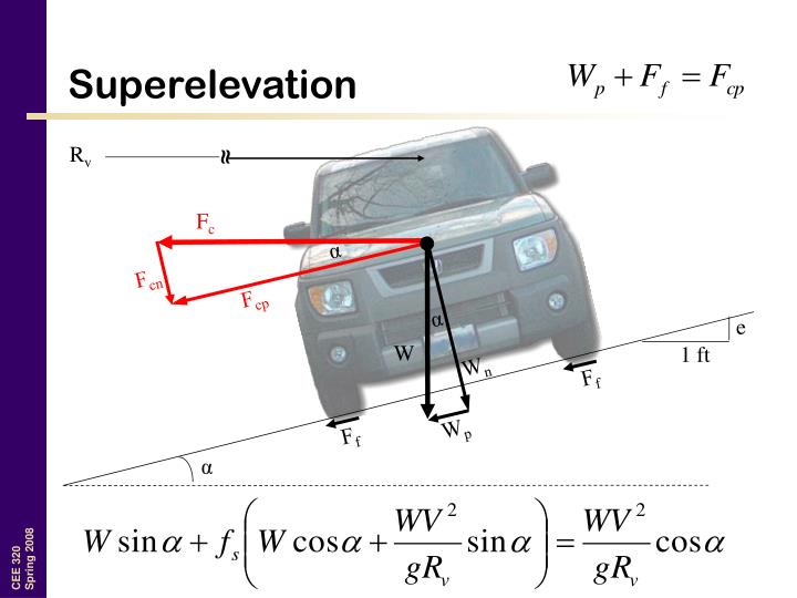 Superelevation
