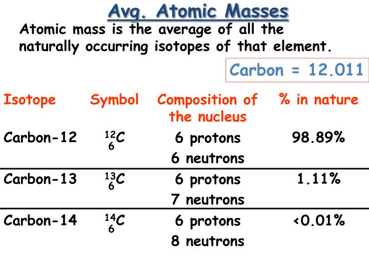 Avg. Atomic Masses