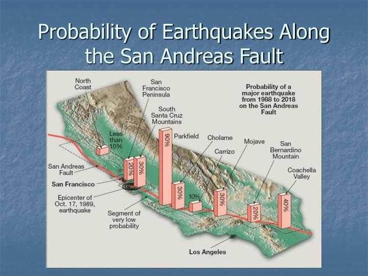 Probability of Earthquakes Along the San Andreas Fault