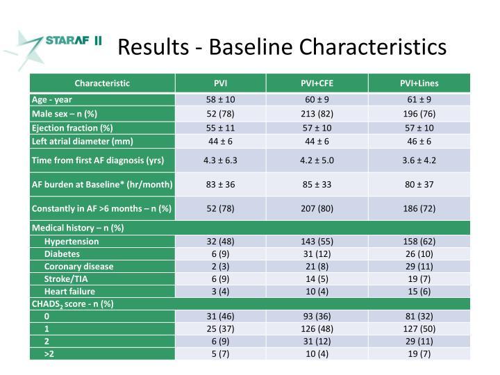 Results - Baseline Characteristics