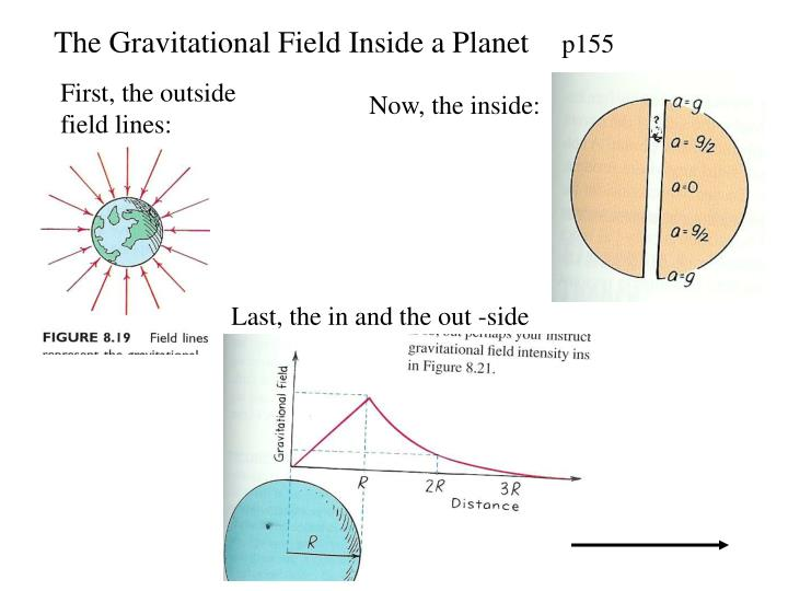 The Gravitational Field Inside a Planet