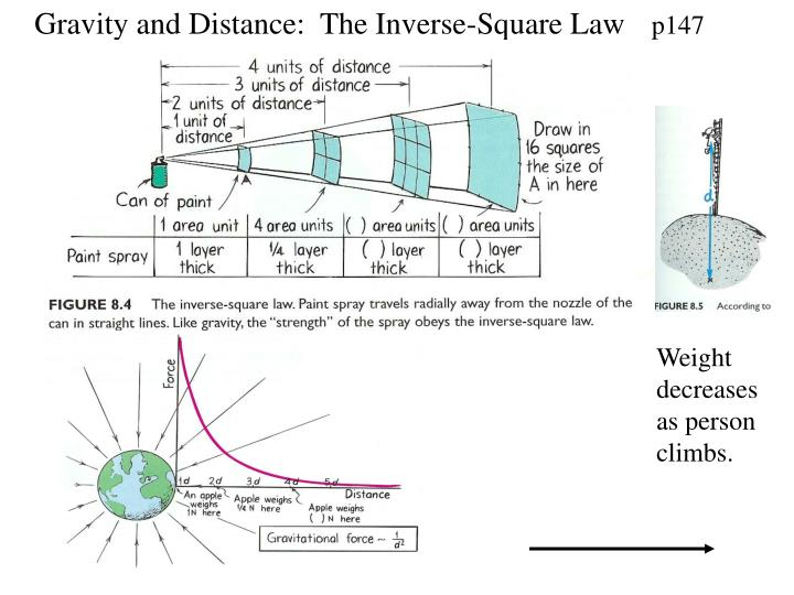 Gravity and Distance:  The Inverse-Square Law
