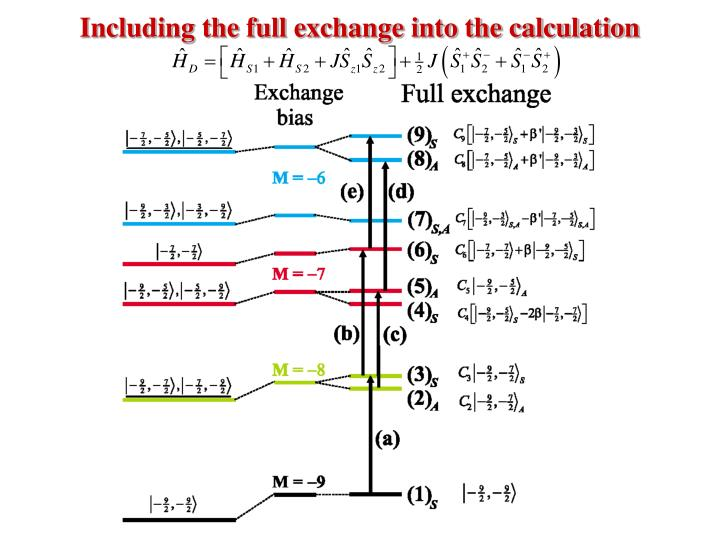Including the full exchange into the calculation