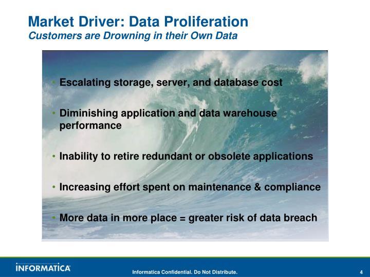 Market Driver: Data Proliferation