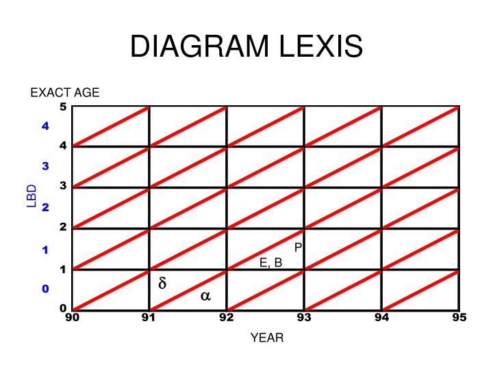 Diagram lexis