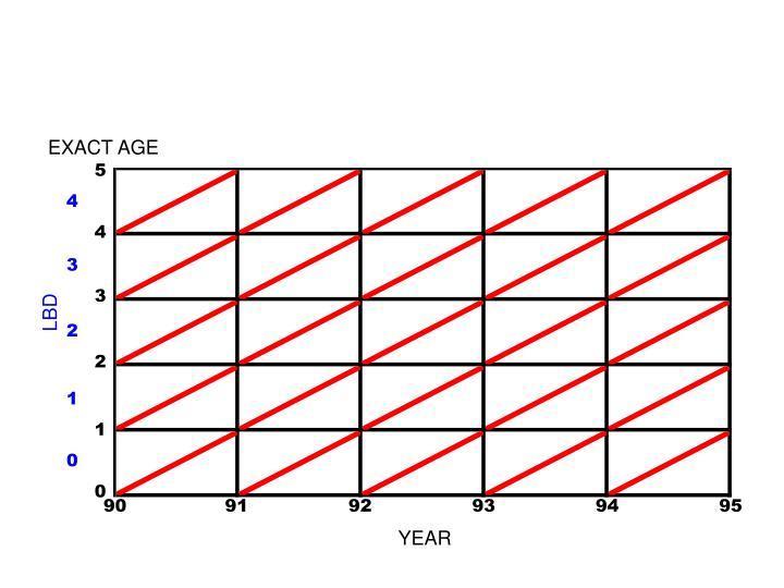 EXACT AGE