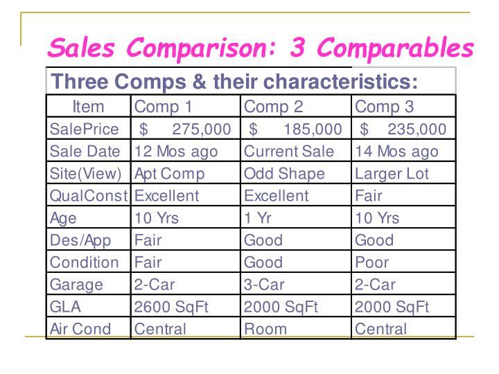 Sales Comparison: 3 Comparables