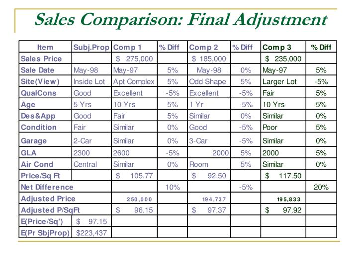 Sales Comparison: Final Adjustment