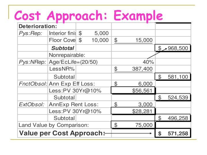 Cost Approach: Example