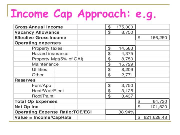 Income Cap Approach: e.g.