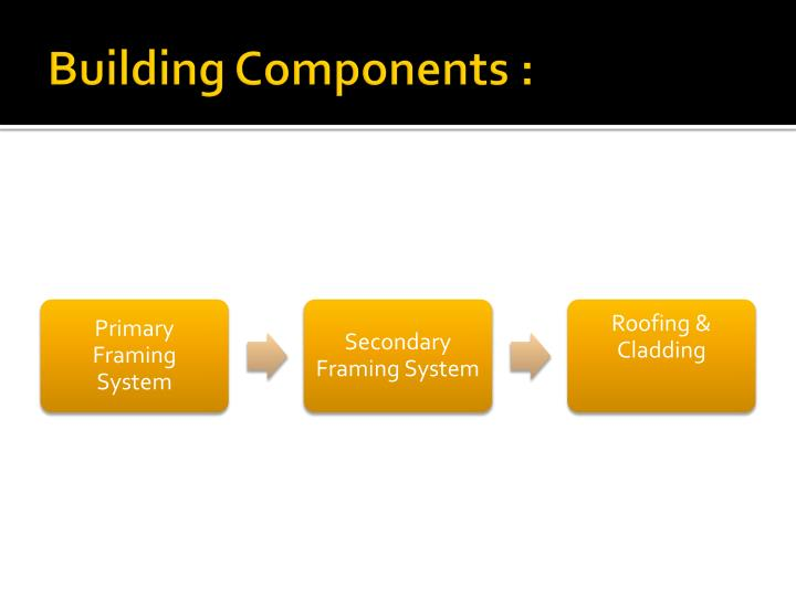 Building Components :