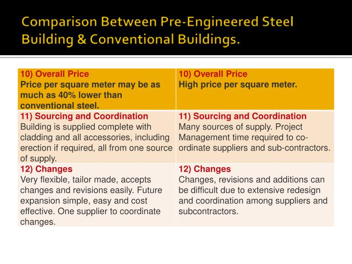 Comparison Between Pre-Engineered Steel Building & Conventional Buildings.