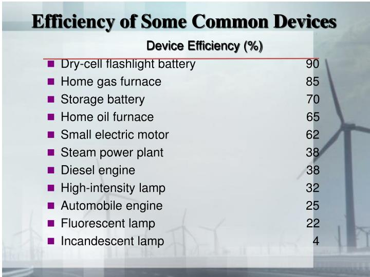 Efficiency of Some Common Devices