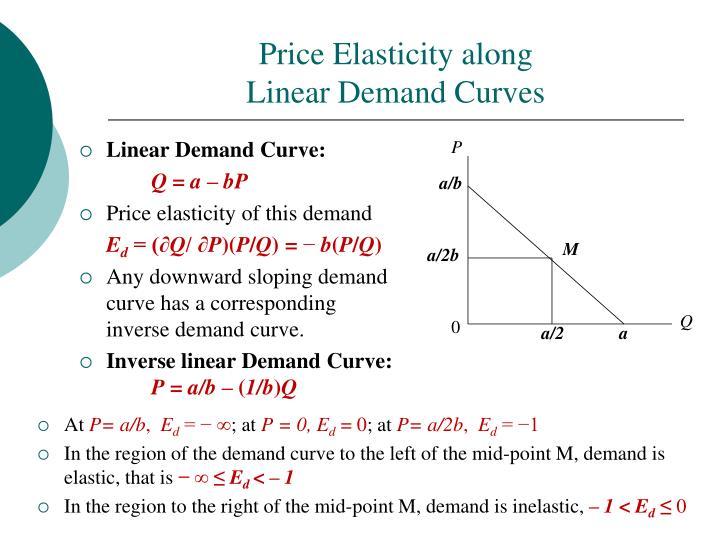 Price Elasticity along