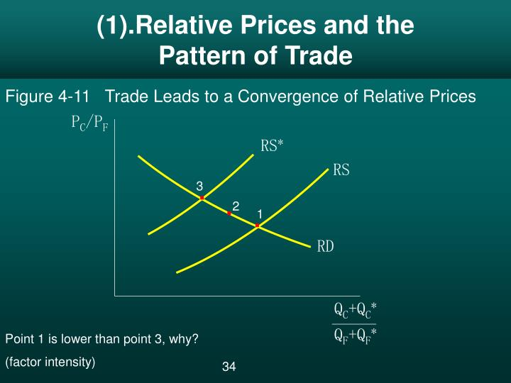 (1).Relative Prices and the