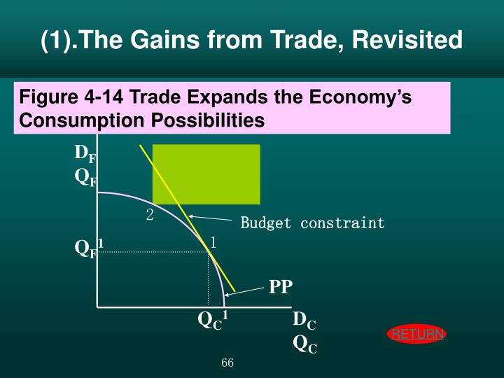 (1).The Gains from Trade, Revisited