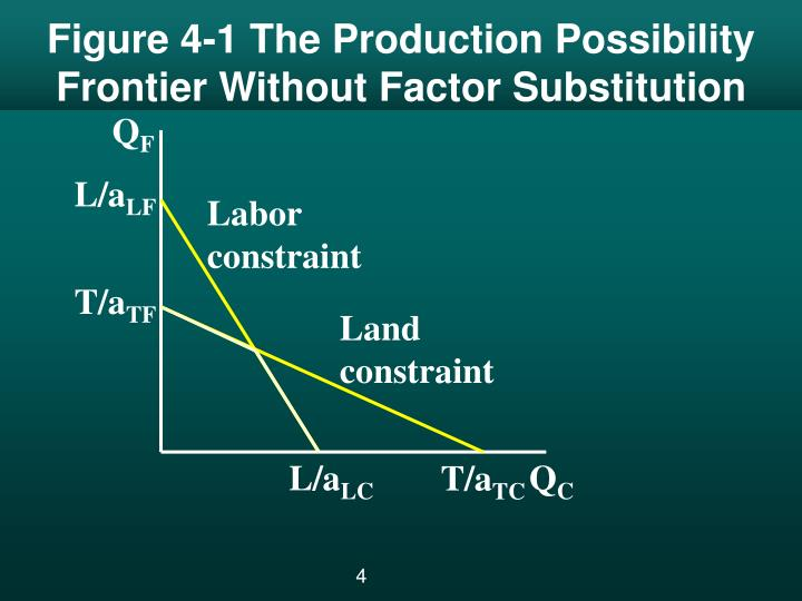 Figure 4-1 The Production Possibility Frontier Without Factor Substitution