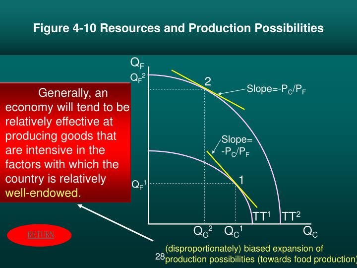 Figure 4-10 Resources and Production Possibilities