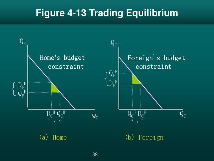 Figure 4-13 Trading Equilibrium