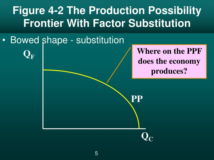 Figure 4-2 The Production Possibility Frontier With Factor Substitution