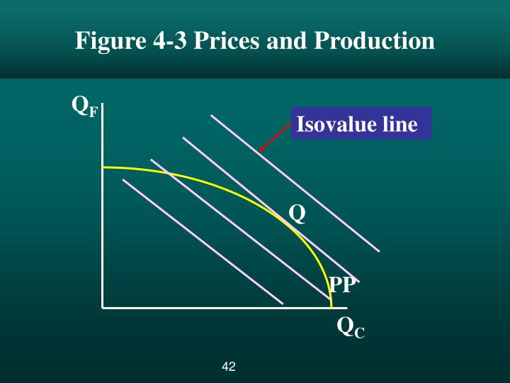 Figure 4-3 Prices and Production