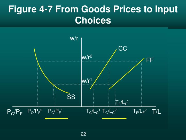 Figure 4-7 From Goods Prices to Input Choices