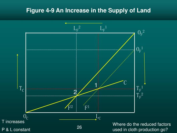 Figure 4-9 An Increase in the Supply of Land
