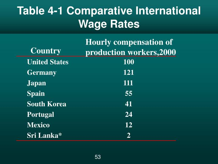 Table 4-1 Comparative International Wage Rates