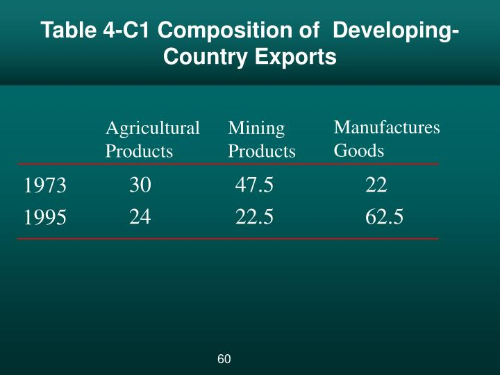 Table 4-C1 Composition of  Developing-Country Exports