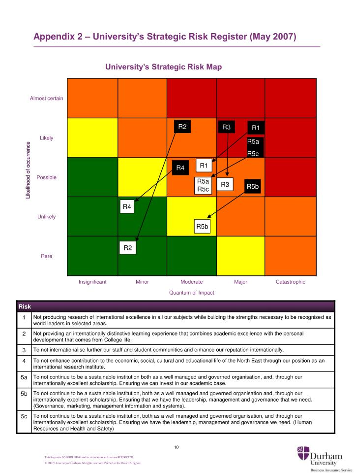 Appendix 2 – University's Strategic Risk Register (May 2007)