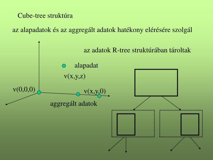 Cube-tree struktúra