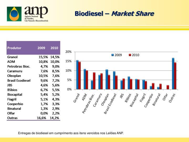 Biodiesel –