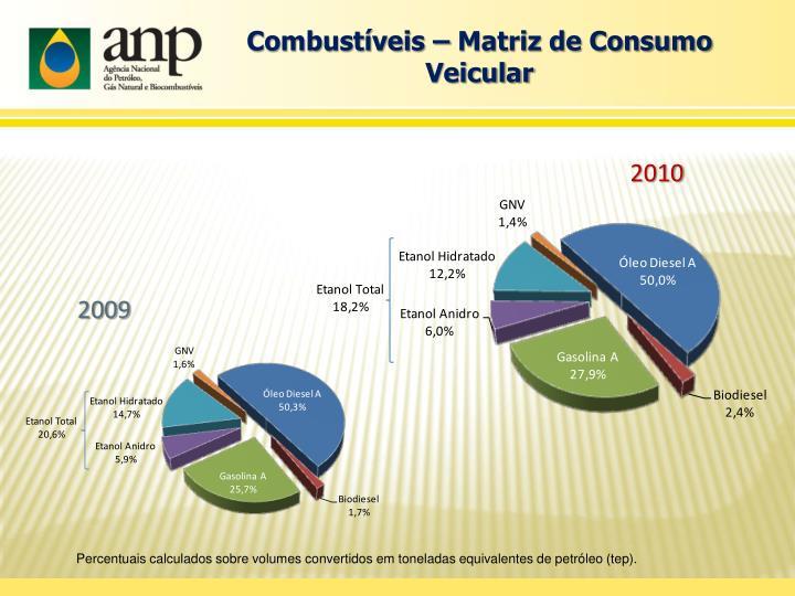 Combustíveis – Matriz de Consumo Veicular