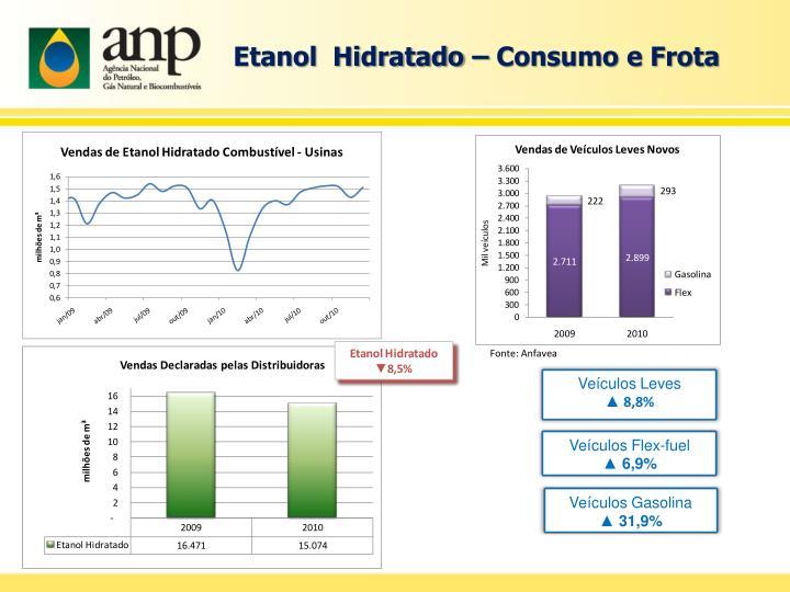 Etanol  Hidratado – Consumo e Frota