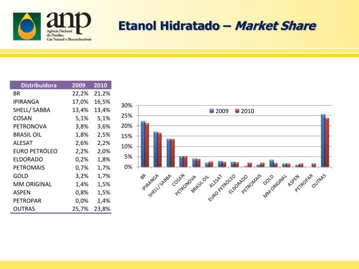 Etanol Hidratado –
