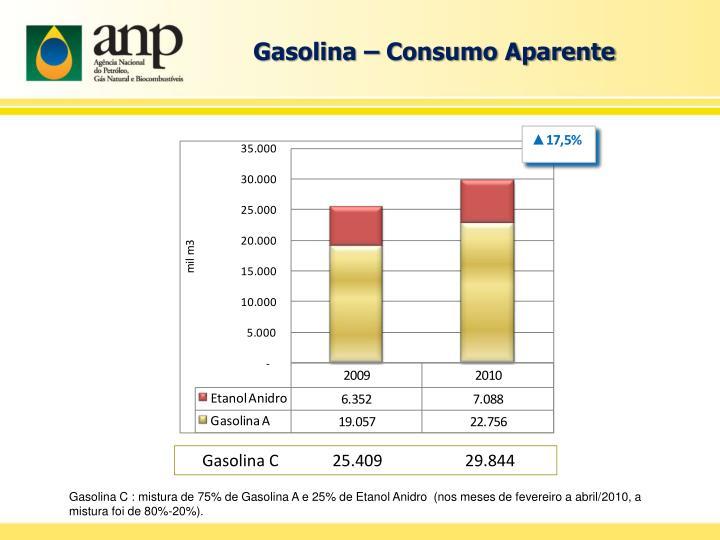 Gasolina – Consumo Aparente