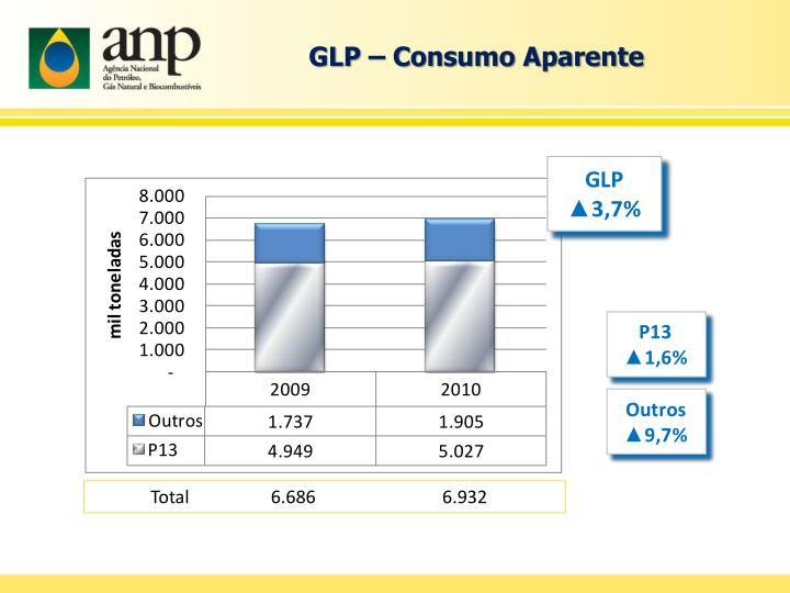GLP – Consumo Aparente