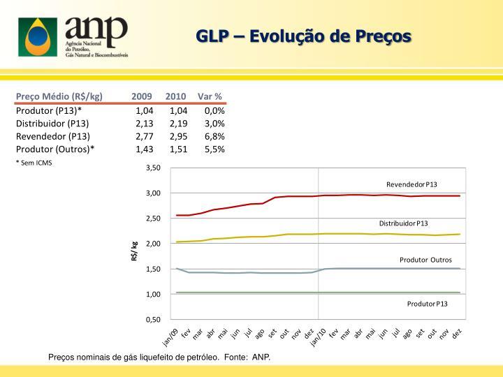 GLP – Evolução de Preços