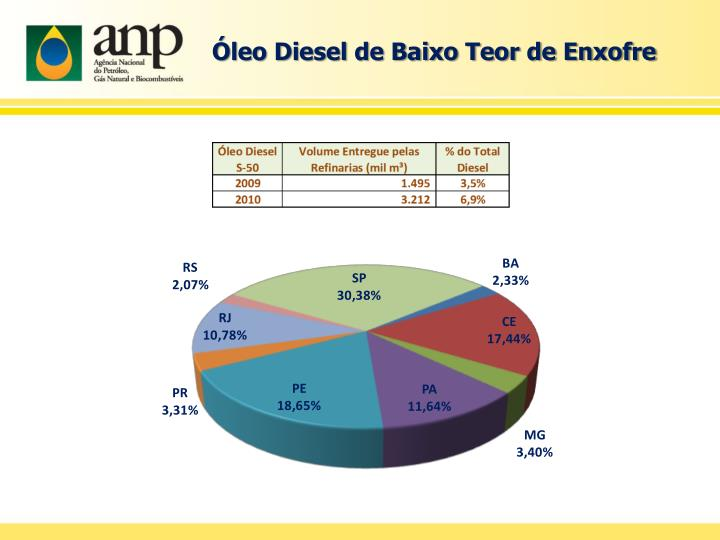 Óleo Diesel de Baixo Teor de Enxofre