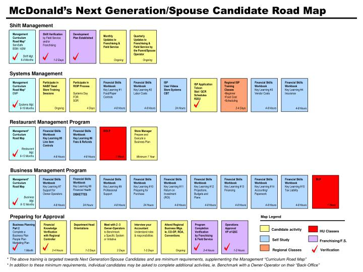 Mcdonald s next generation spouse candidate road map