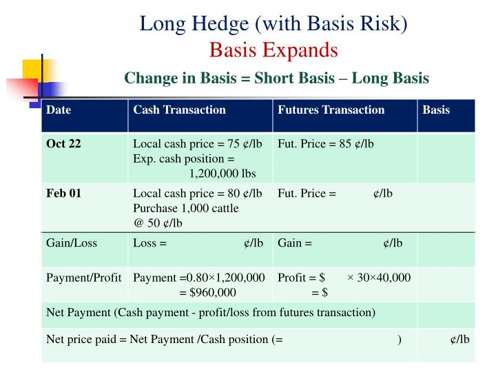 Long Hedge (with Basis Risk)