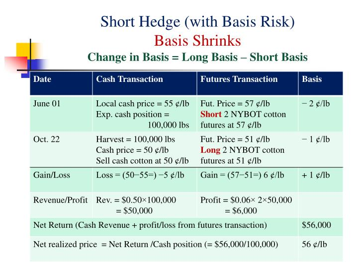 Short Hedge (with Basis Risk)