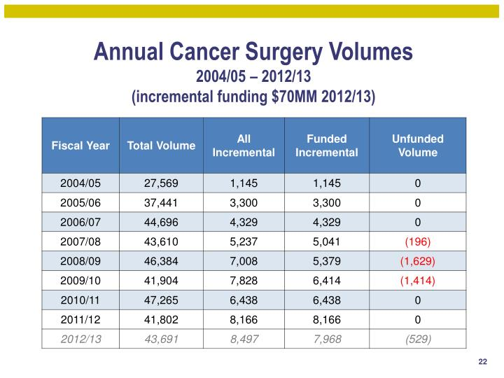 Annual Cancer Surgery Volumes