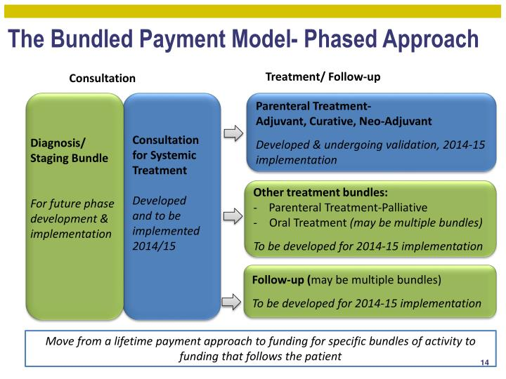 The Bundled Payment Model- Phased Approach