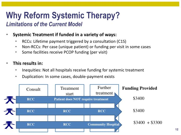 Why Reform Systemic Therapy?