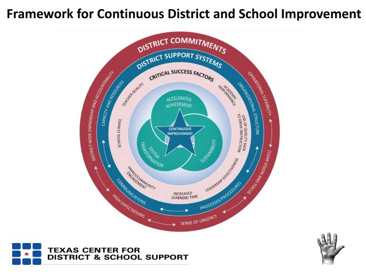 Framework for Continuous District and School Improvement