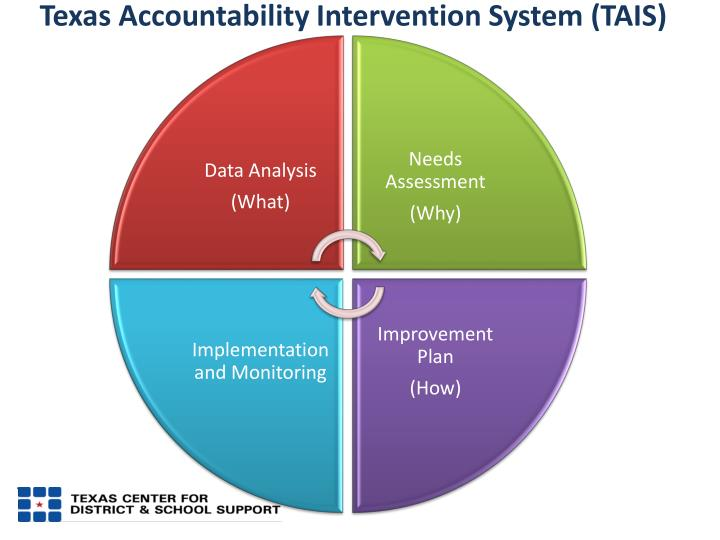 Texas Accountability Intervention System (TAIS)