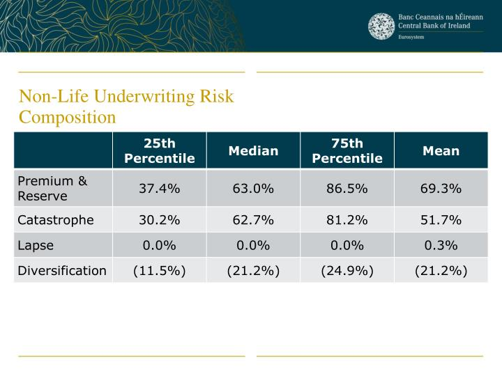 Non-Life Underwriting Risk