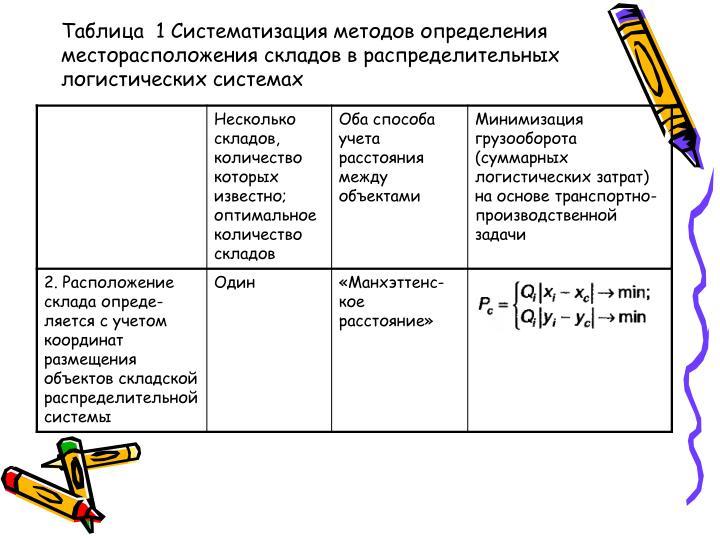 Таблица  1 Систематизация методов определения
